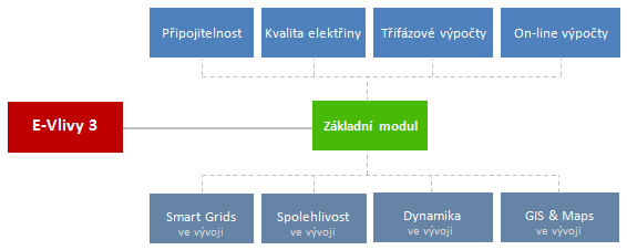 E-Vlivy 3 - struktura