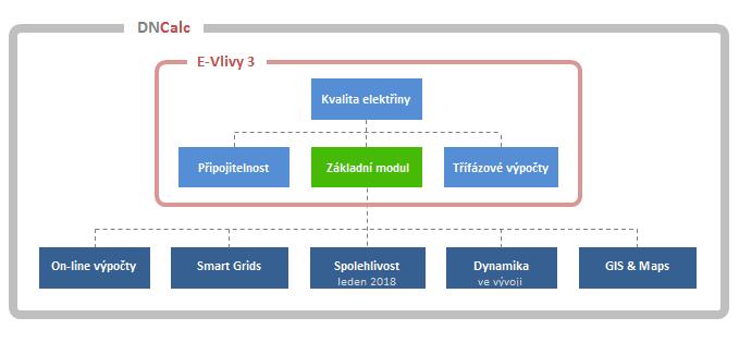 Základní struktura funkcí programu