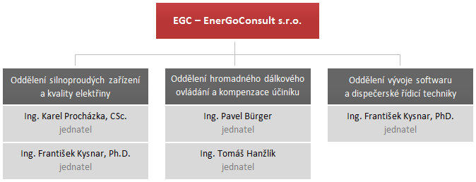 Organizační struktura EGC - EnerGoConsult ČB s.r.o.