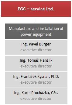 Organizační struktura EGC - service s.r.o.
